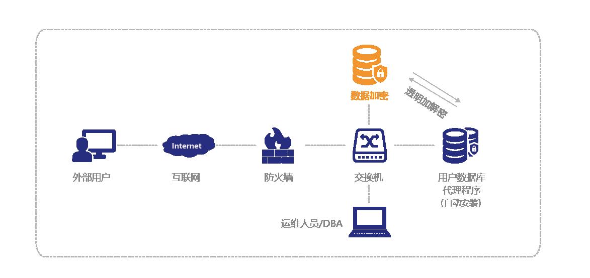 0_1网络旁路模式.png