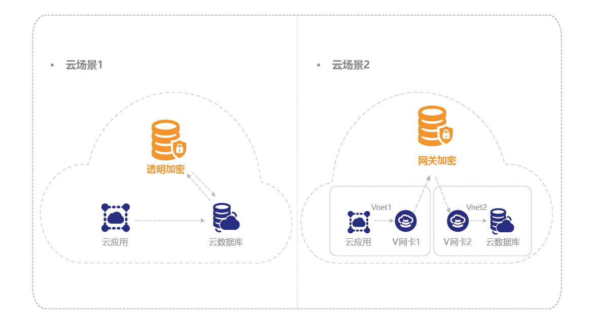 0_2云环境模式.png