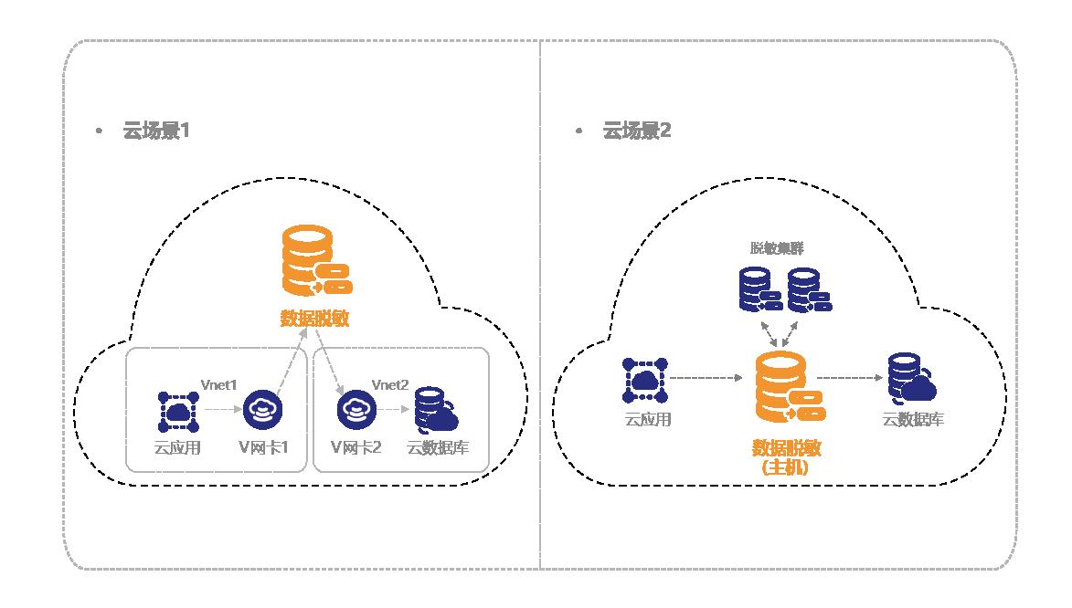 0_15云数据脱敏部署模式.png